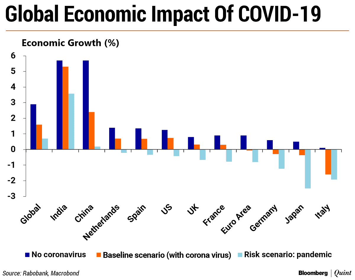 Impact of COVID-19 on Global Economic